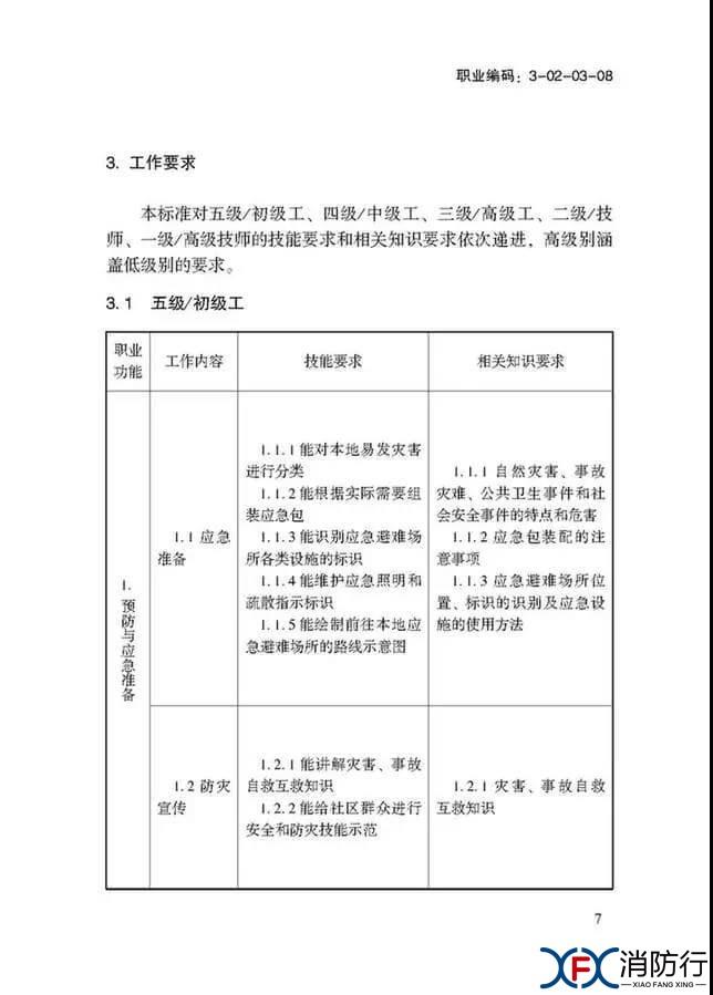 应急救援员国家职业技能标准正文7.jpg