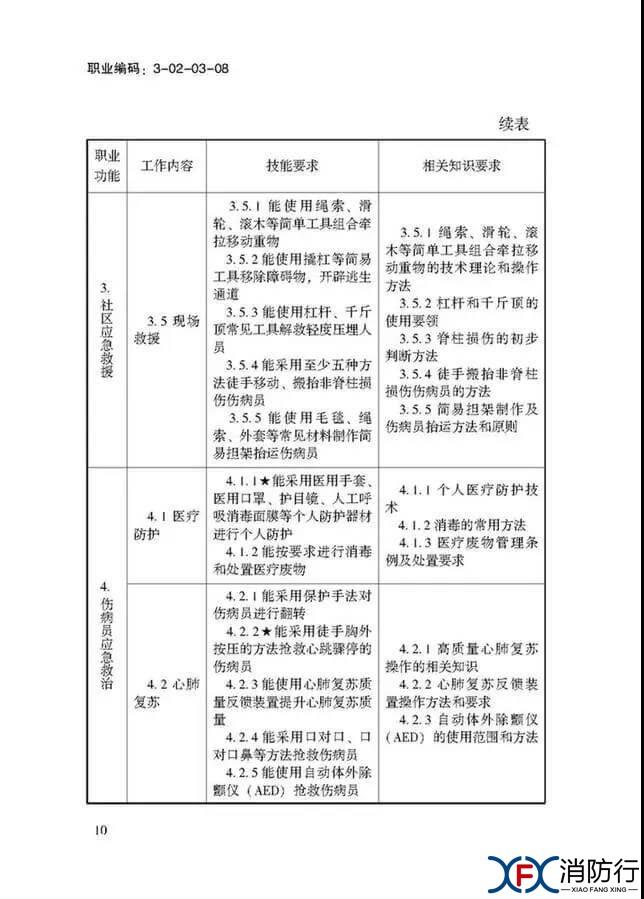 应急救援员国家职业技能标准正文10.jpg