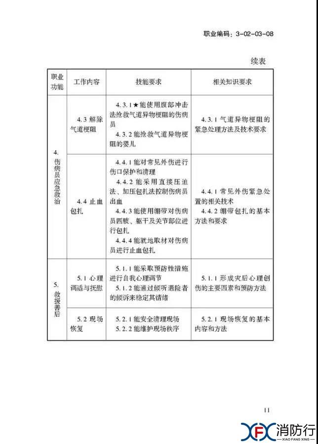应急救援员国家职业技能标准正文11.jpg