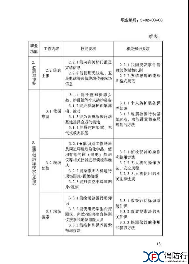 应急救援员国家职业技能标准正文13.jpg