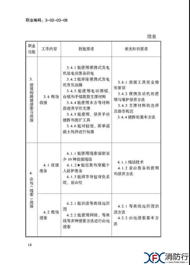 应急救援员国家职业技能标准正文14.jpg