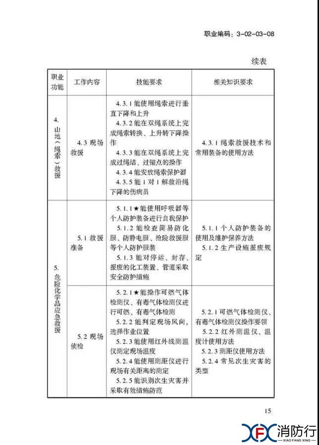 应急救援员国家职业技能标准正文15.jpg