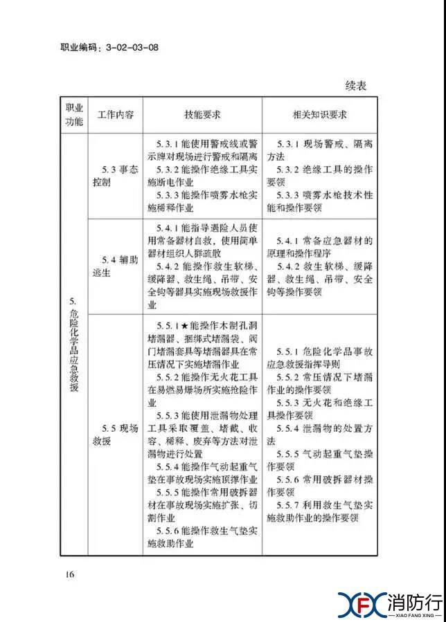 应急救援员国家职业技能标准正文16.jpg