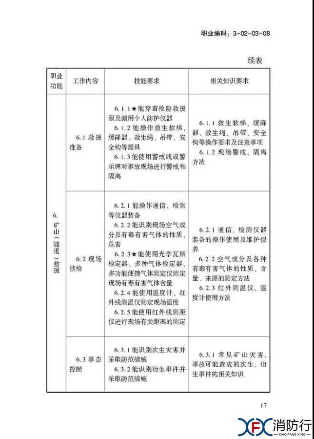 应急救援员国家职业技能标准正文17.jpg