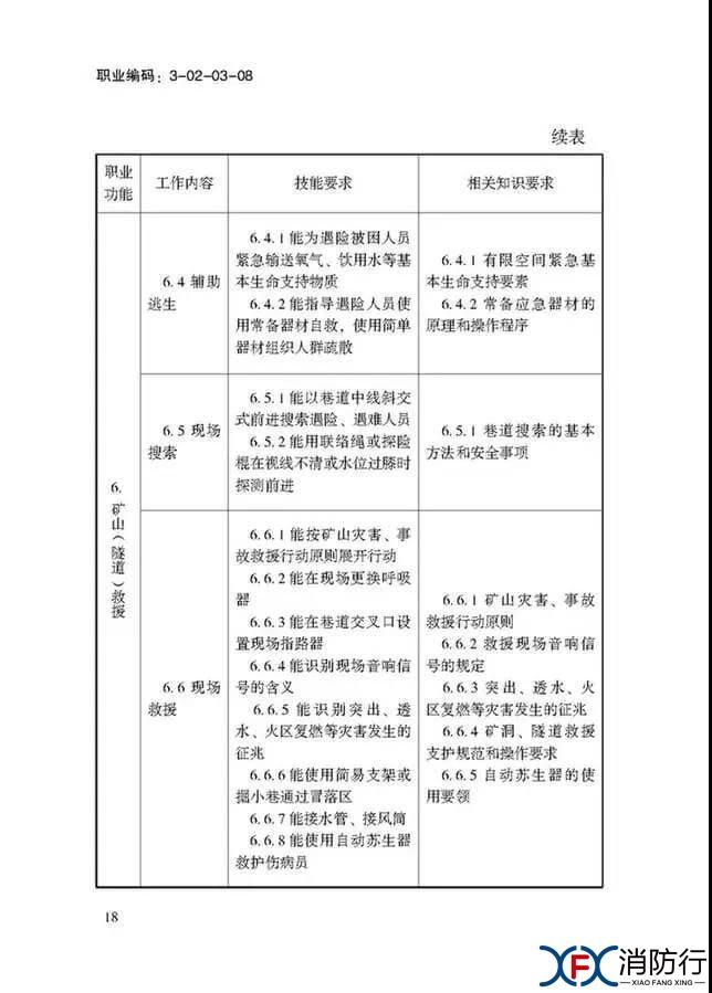 应急救援员国家职业技能标准正文18.jpg