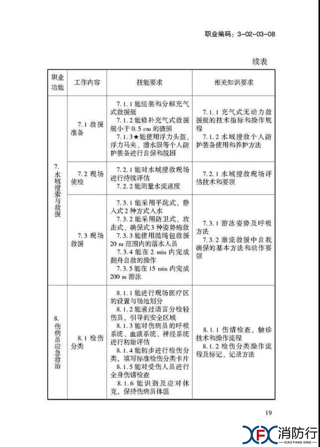 应急救援员国家职业技能标准正文19.jpg