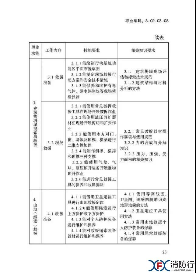 应急救援员国家职业技能标准正文23.jpg