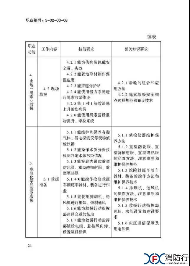 应急救援员国家职业技能标准正文24.jpg