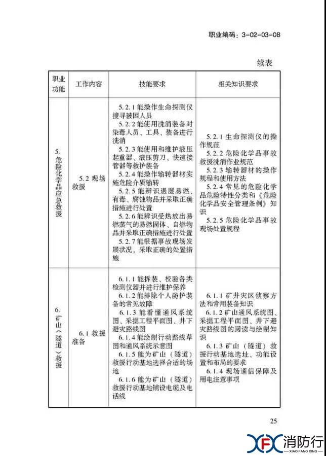 应急救援员国家职业技能标准正文25.jpg