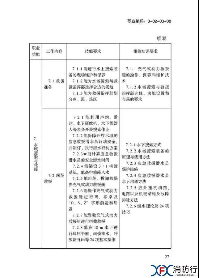 应急救援员国家职业技能标准正文27.jpg