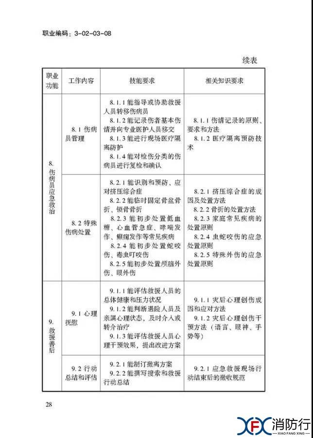 应急救援员国家职业技能标准正文28.jpg