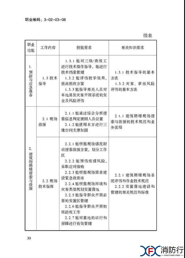 应急救援员国家职业技能标准正文30.jpg