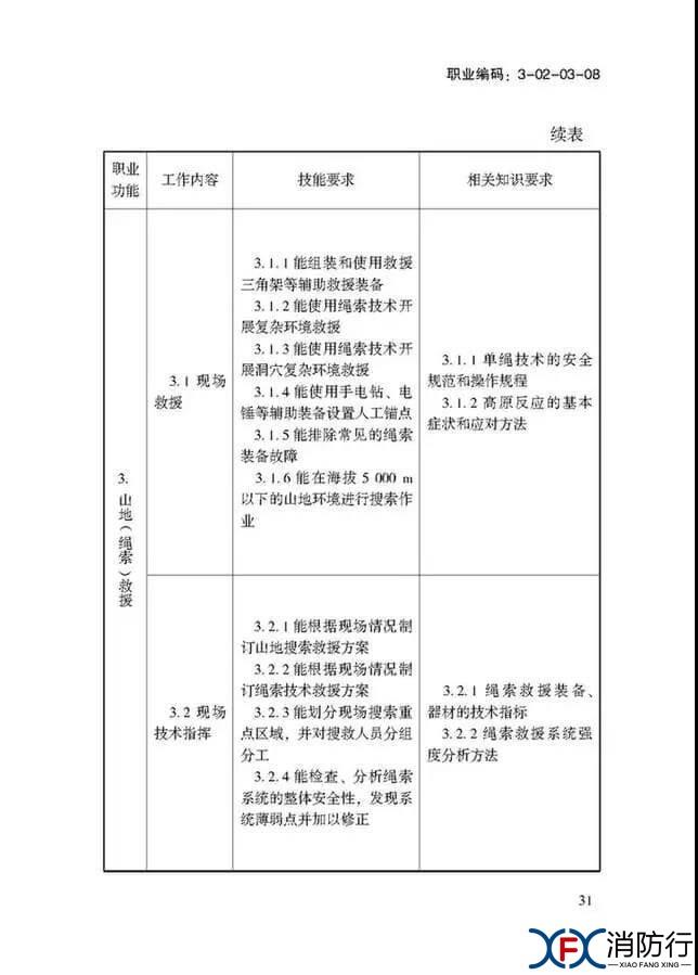 应急救援员国家职业技能标准正文31.jpg