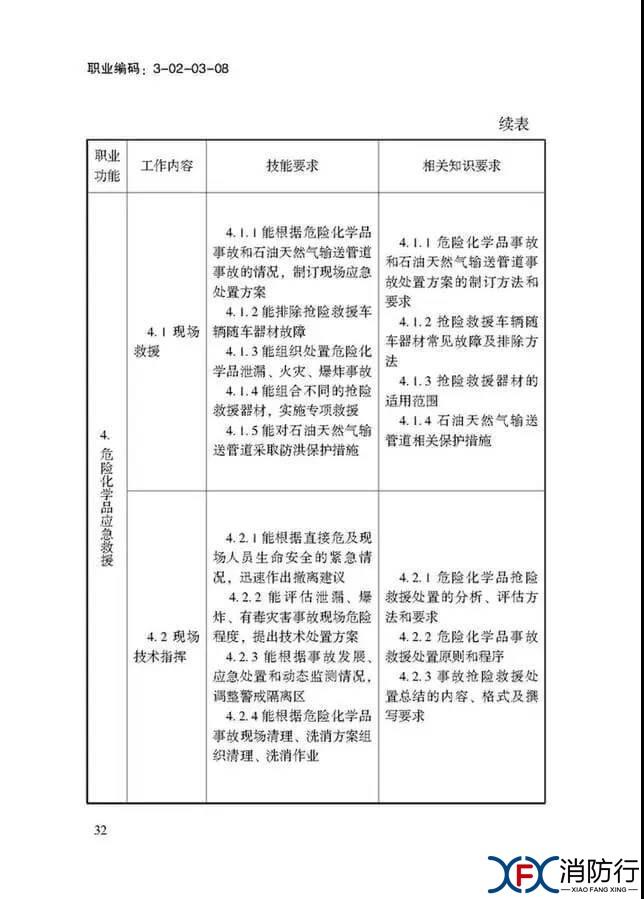 应急救援员国家职业技能标准正文32.jpg