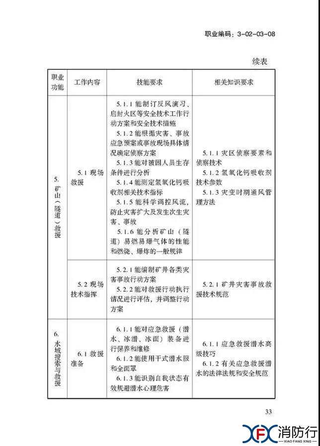 应急救援员国家职业技能标准正文33.jpg