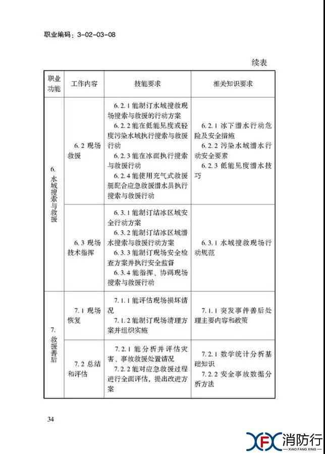 应急救援员国家职业技能标准正文34.jpg