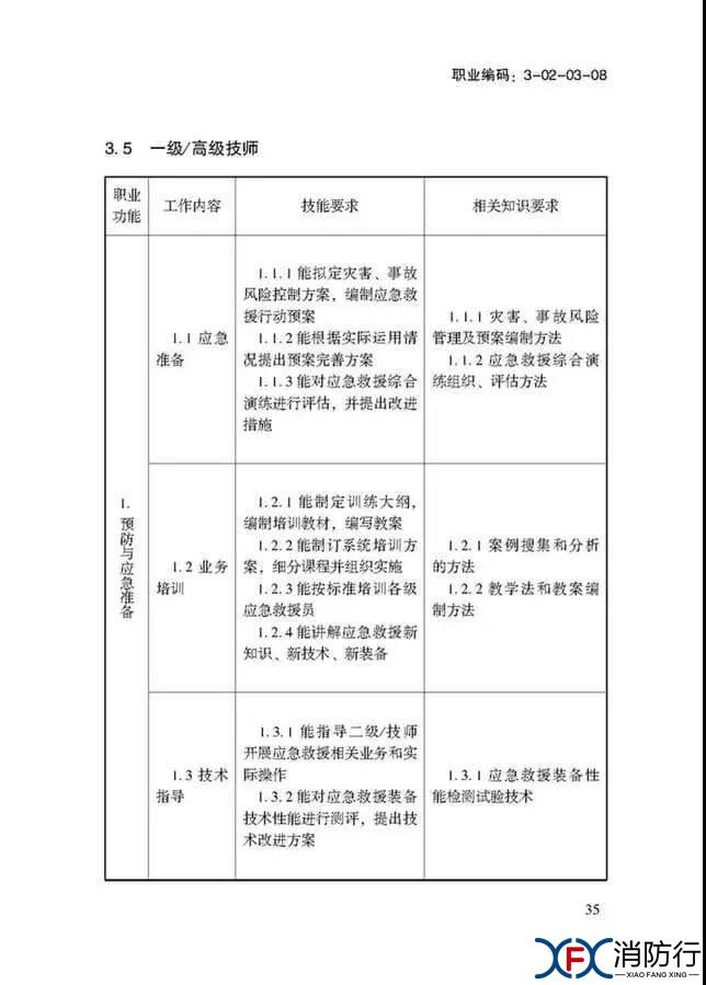 应急救援员国家职业技能标准正文35.jpg