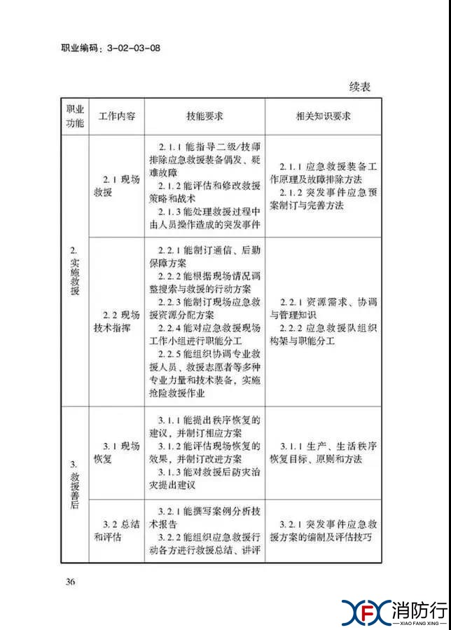 应急救援员国家职业技能标准正文36.jpg