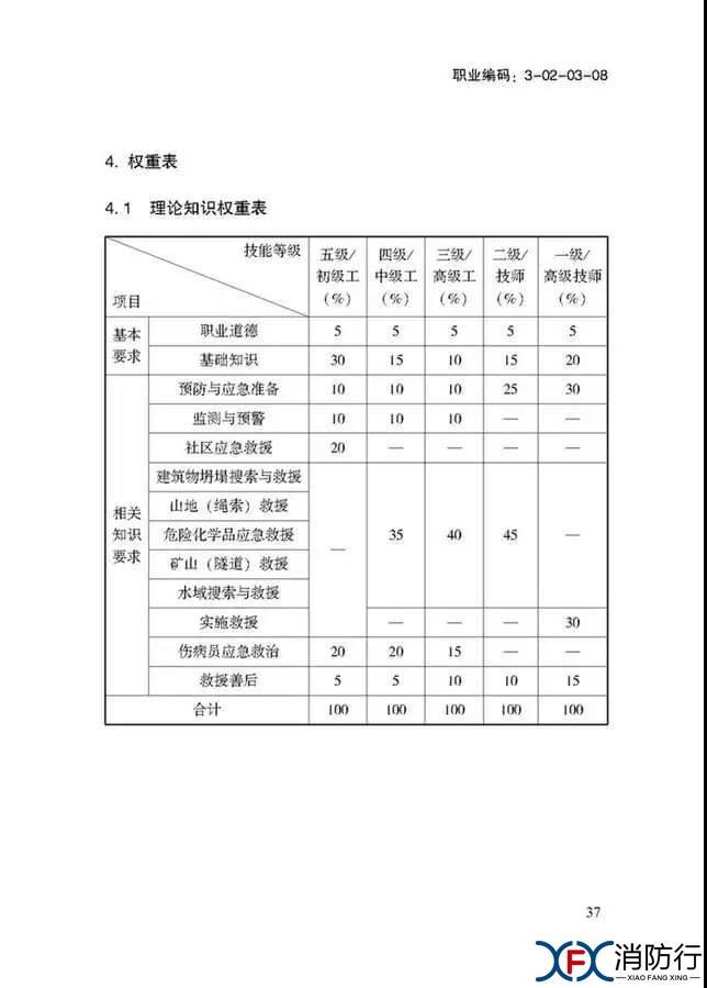 应急救援员国家职业技能标准正文37.jpg