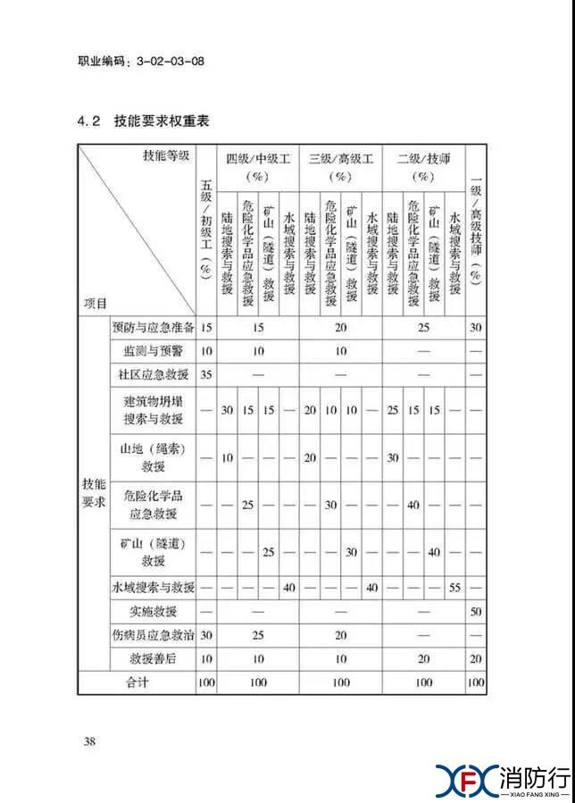应急救援员国家职业技能标准正文38.jpg