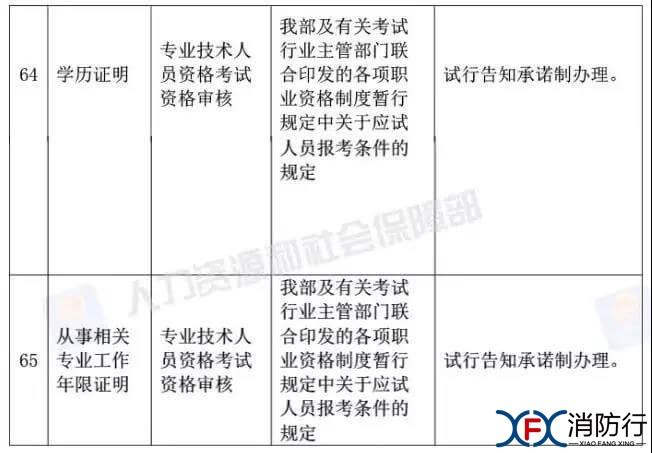 考试 人社部:资格考试审核不用再提供学历和相关工作年限证明!1.jpg.jpg