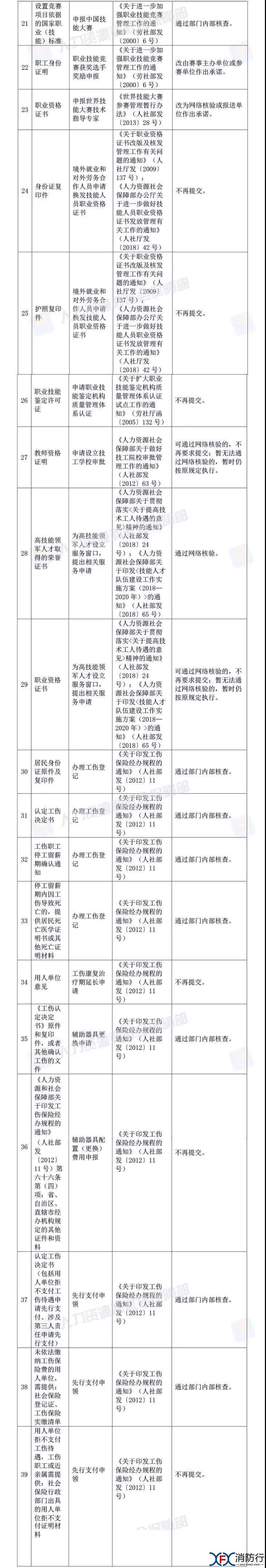 考试 人社部:资格考试审核不用再提供学历和相关工作年限证明!3.jpg.jpg