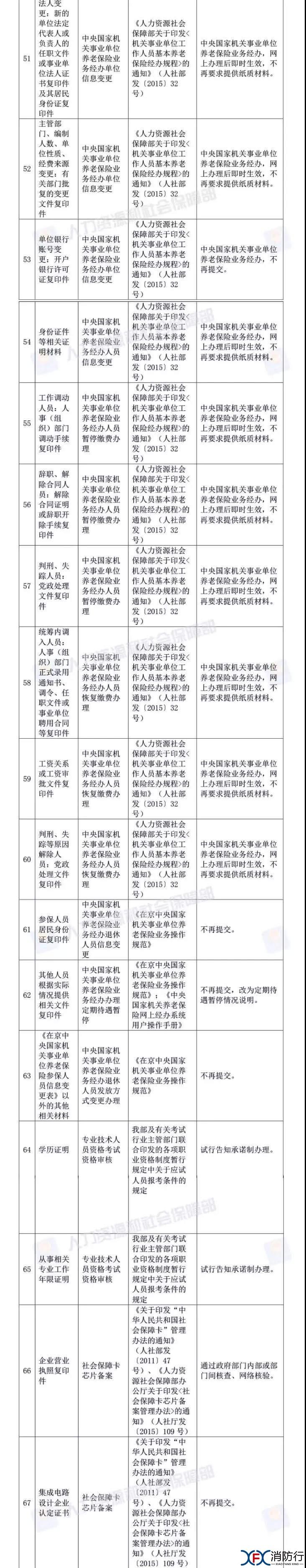 考试 人社部:资格考试审核不用再提供学历和相关工作年限证明!5.jpg.jpg