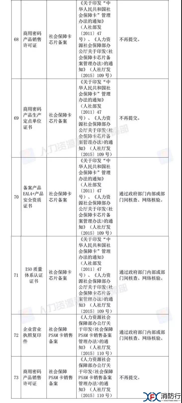 考试 人社部:资格考试审核不用再提供学历和相关工作年限证明!6.jpg.jpg