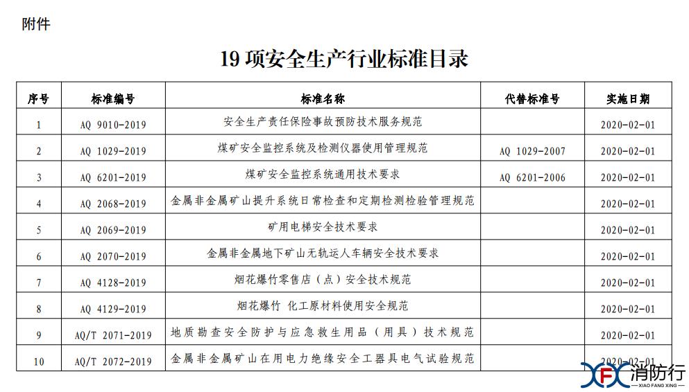 附件:19项安全生产行业标准目录