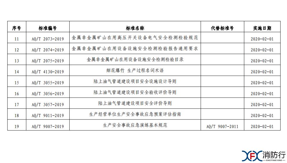 附件 19项安全生产行业标准目录