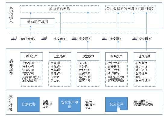 图2感知网络示意图.png
