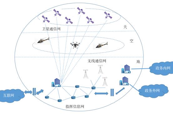 图3 应急通信网络示意图.png