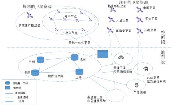 图5卫星通信网网络架构示意图.png