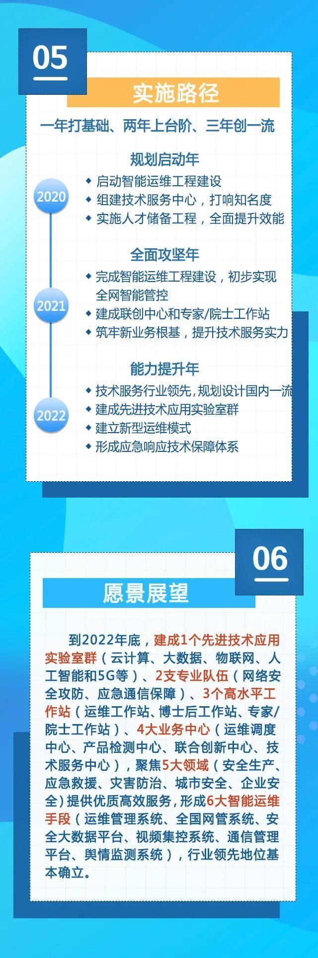 应急管理部通信信息中心发展规划框架2020-2022一图全读懂05实施路径06愿景展望.jpg